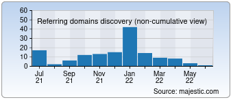 Majestic Referring Domains Discovery Chart for 0579com.com