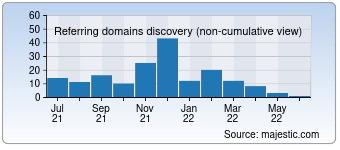 Majestic Referring Domains Discovery Chart for 0594666.com