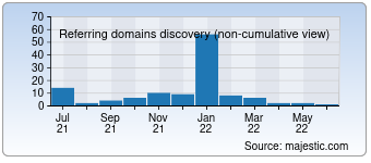 Majestic Referring Domains Discovery Chart for 0594hr.com