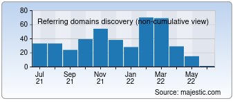 Majestic Referring Domains Discovery Chart for 0597kk.com