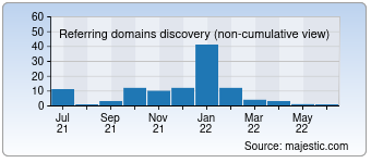 Majestic Referring Domains Discovery Chart for 05tz2e9.com