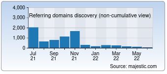 Majestic Referring Domains Discovery Chart for 0629.com.ua