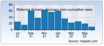 Majestic Referring Domains Discovery Chart for 0668.com