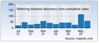 Majestic Referring Domains Discovery Chart for 06681.com