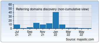 Majestic Referring Domains Discovery Chart for 070.com