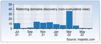 Majestic Referring Domains Discovery Chart for 07127.com