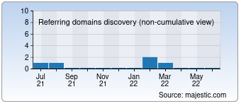 Majestic Referring Domains Discovery Chart for 0727.com