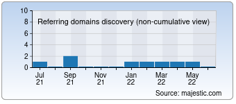 Majestic Referring Domains Discovery Chart for 072750.com