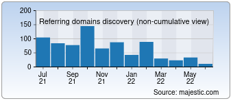 Majestic Referring Domains Discovery Chart for 0731fdc.com