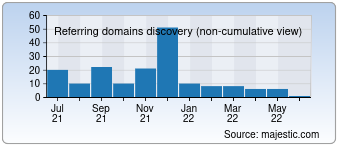 Majestic Referring Domains Discovery Chart for 0731tg.com