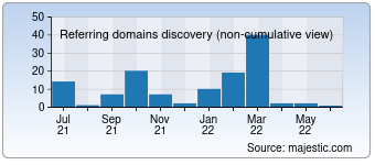 Majestic Referring Domains Discovery Chart for 0731wx.com