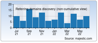 Majestic Referring Domains Discovery Chart for 0734zpw.com