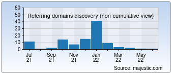Majestic Referring Domains Discovery Chart for 0736e.com