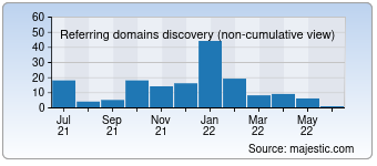 Majestic Referring Domains Discovery Chart for 0752qc.com