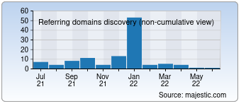 Majestic Referring Domains Discovery Chart for 0760bxw.com