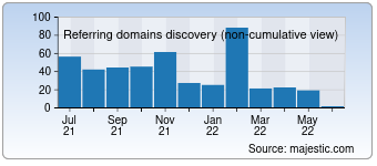 Majestic Referring Domains Discovery Chart for 076299.com