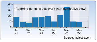 Majestic Referring Domains Discovery Chart for 0769auto.com