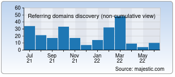Majestic Referring Domains Discovery Chart for 0771.com