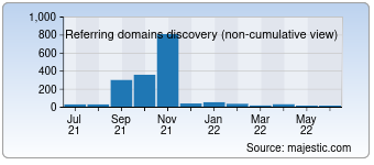 Majestic Referring Domains Discovery Chart for 0791quanquan.com