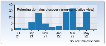 Majestic Referring Domains Discovery Chart for 0792ju.com