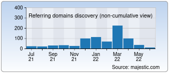 Majestic Referring Domains Discovery Chart for 0800-horoscope.com