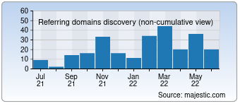 Majestic Referring Domains Discovery Chart for 0815.at