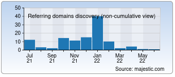 Majestic Referring Domains Discovery Chart for 0838.com