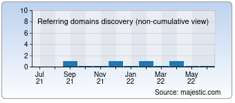 Majestic Referring Domains Discovery Chart for 087creative.com
