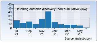 Majestic Referring Domains Discovery Chart for 08px.com