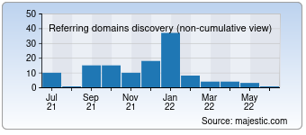 Majestic Referring Domains Discovery Chart for 08z.com