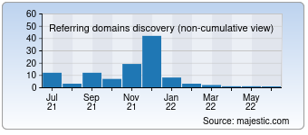 Majestic Referring Domains Discovery Chart for 09fx.com
