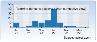 Majestic Referring Domains Discovery Chart for 0backlinks.com