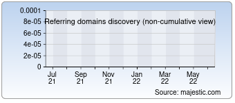 Majestic Referring Domains Discovery Chart for 0byte.co.uk