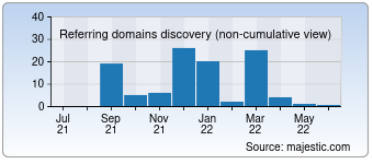 Majestic Referring Domains Discovery Chart for 0dsm.com