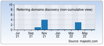 Majestic Referring Domains Discovery Chart for 0ff0.com
