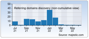 Majestic Referring Domains Discovery Chart for 0gp.com