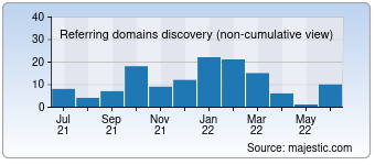 Majestic Referring Domains Discovery Chart for 0hna.com