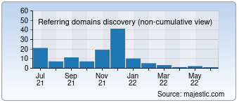Majestic Referring Domains Discovery Chart for 0nlylady.com