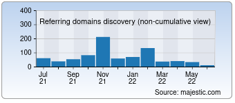 Majestic Referring Domains Discovery Chart for 0pk.ru