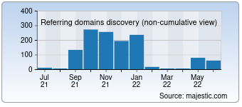 Majestic Referring Domains Discovery Chart for 0sce.com