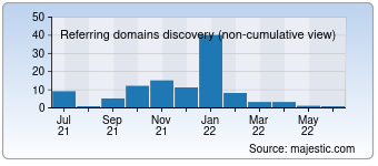 Majestic Referring Domains Discovery Chart for 0srv.com