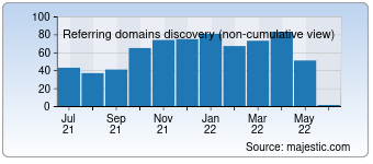 Majestic Referring Domains Discovery Chart for 0to255.com