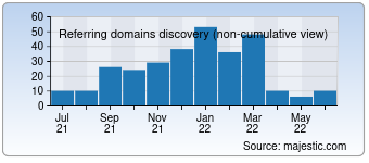 Majestic Referring Domains Discovery Chart for 0wn0.com