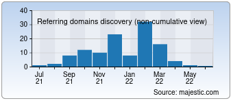 Majestic Referring Domains Discovery Chart for 0x10cforum.com