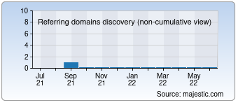 Majestic Referring Domains Discovery Chart for 0zes.com