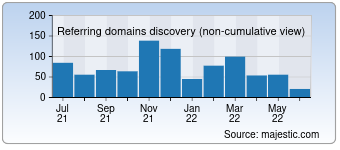 Majestic Referring Domains Discovery Chart for 0zz0.com