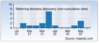 Majestic Referring Domains Discovery Chart for 1.ai