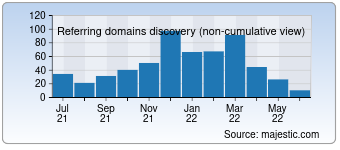 Majestic Referring Domains Discovery Chart for 1000-annonces.com