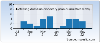 Majestic Referring Domains Discovery Chart for 1000and1.de