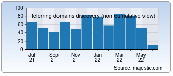 Majestic Referring Domains Discovery Chart for 1000awesomethings.com